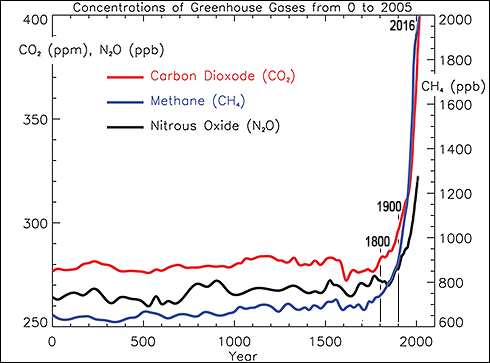 co2-concentration-atmosphere-ppm-ppb-methane-nitrous-oxide-global-warming