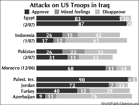 muslim-support-for-attacks-on-US-in-Iraq-statistics-pakistan-morocco-egypt.png