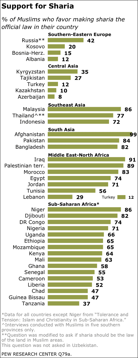 muslims-sharia-law-support-worldwide-huge-large-percentage-pew-study-2009