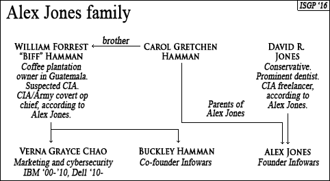 alex-jones-family-cia-army-special-operations-uncle-william-hamman-guatemala