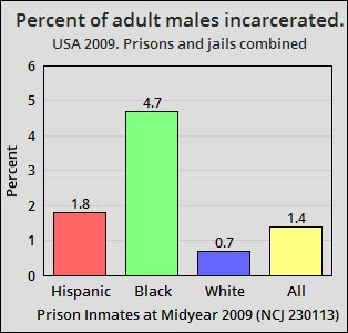 blacks-whites-hispanics-jail-prison-incarceration-rates-united-states