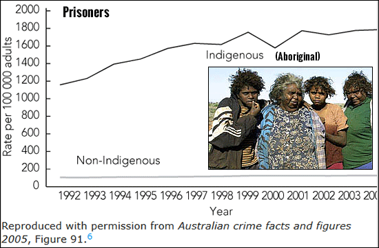 Aboriginal crime numbers. Incarceration rate.